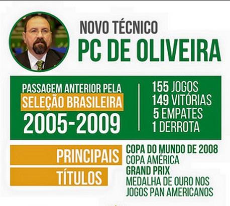 Paulo César de Oliveira retornou ao comando da Seleção após seis anos. Foto: CBFS