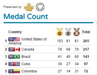 Pela quarta vez na história o Brasil conseguiu romper a barreira das 100 medalhas. Foto: Time Brasil/Divulgação