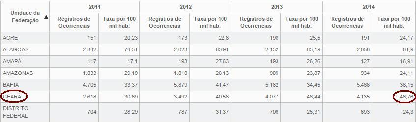 tabela-taxa-homicidios 2