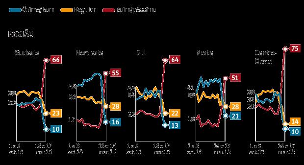 Datafolha Dilma regiões