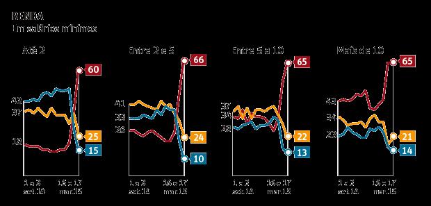 Datafolha Dilma renda